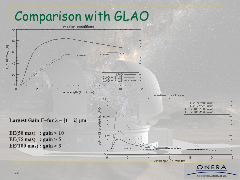 Comparison with GLAO Largest Gain F=for λ = [1 – 2] μm
